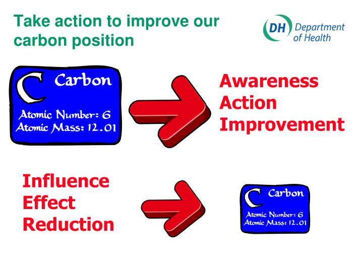 Take action to improve our carbon position