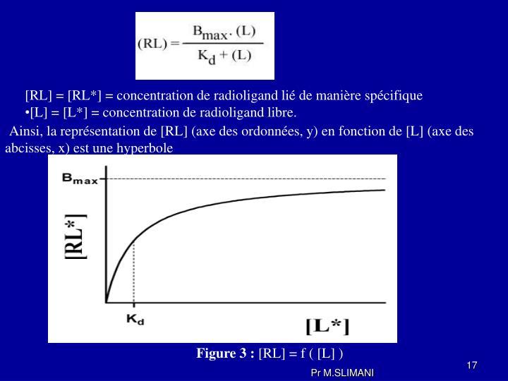 [RL] = [RL*] = concentration de radioligand lié de manière spécifique