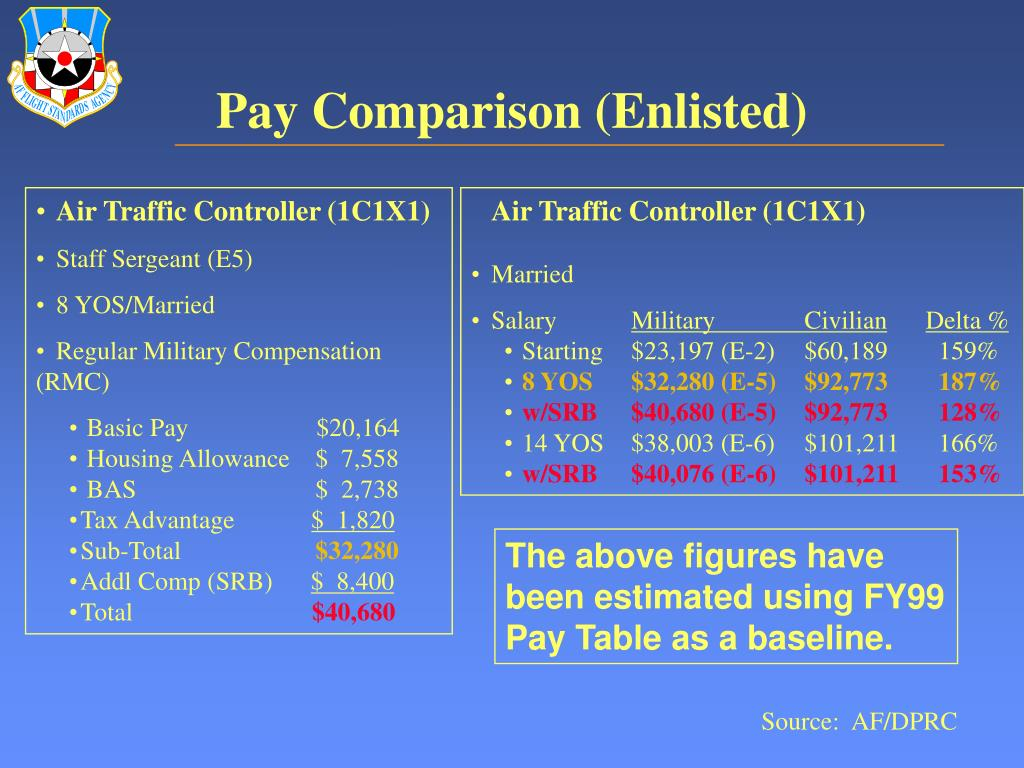 PPT - USAF Air Traffic Controller Retention and FAA Hiring