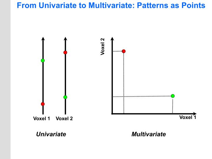 From Univariate to Multivariate: Patterns as Points
