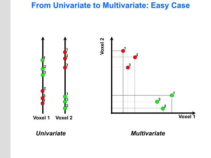 From Univariate to Multivariate: Easy Case