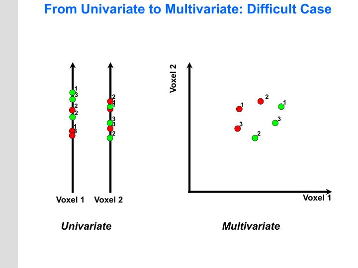 From Univariate to Multivariate: Difficult Case