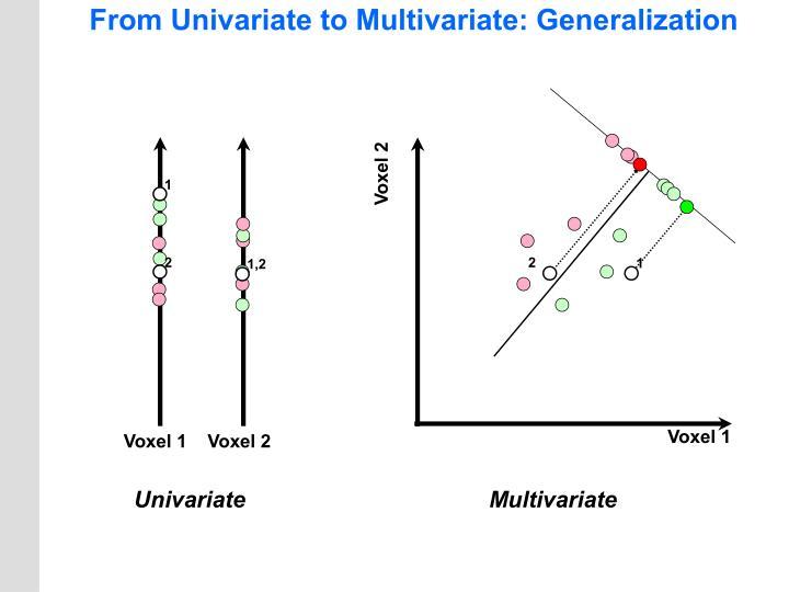 From Univariate to Multivariate: Generalization