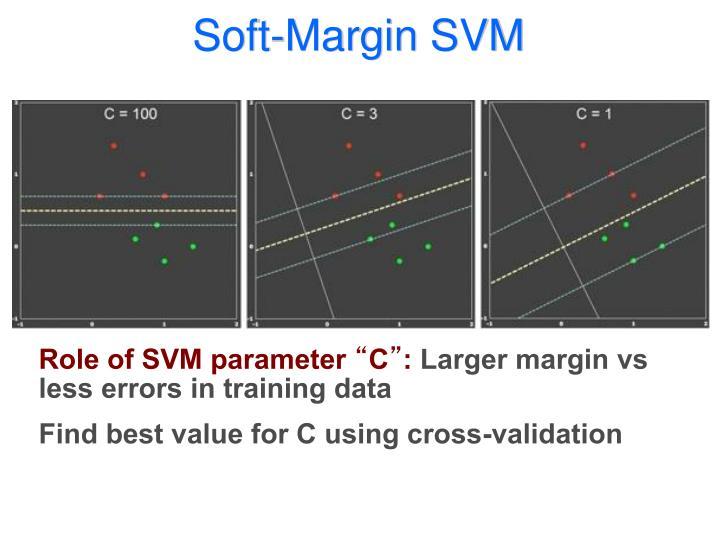 Soft-Margin SVM