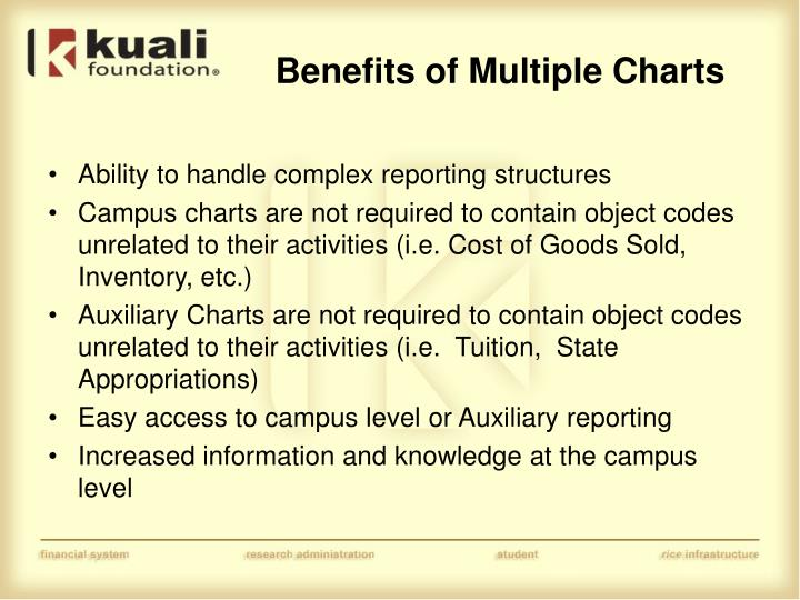 Benefits of Multiple Charts