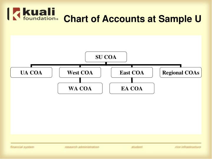 Chart of Accounts at Sample U