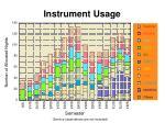 instrument usage
