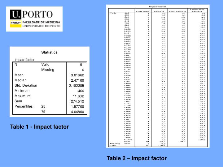 Table 1 - Impact factor