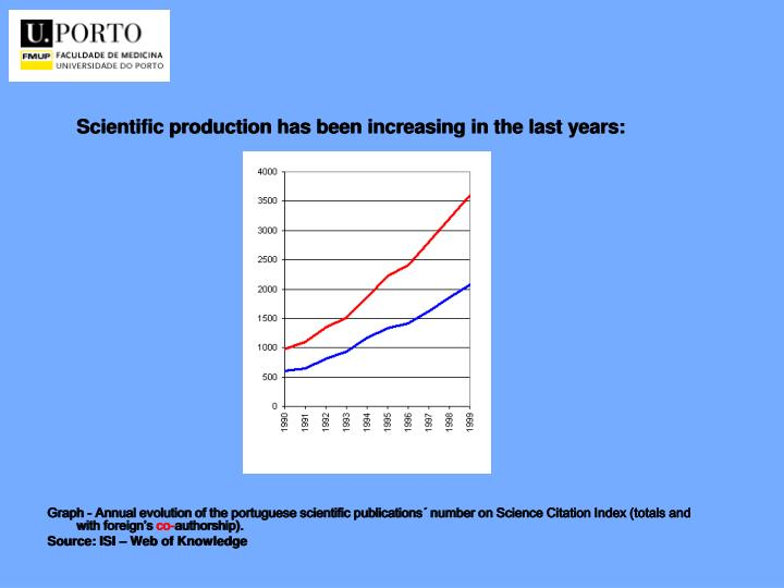Scientific production has been increasing in the last years: