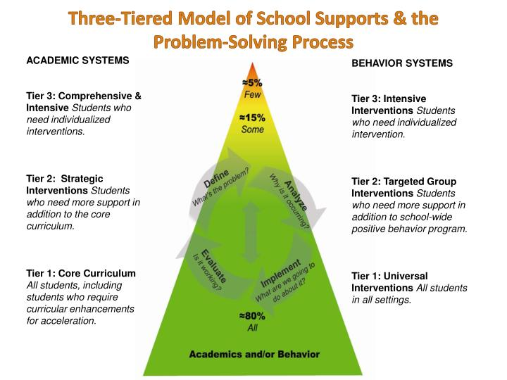 the three tier essay Critical thinking and ethical decision making are crucial for the three-tier model of thinking is the breakdown of critical thinking essay.