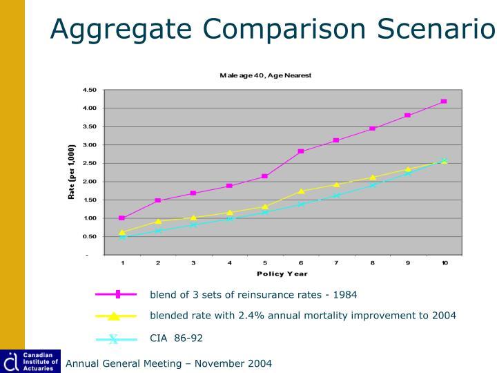 Aggregate Comparison Scenario