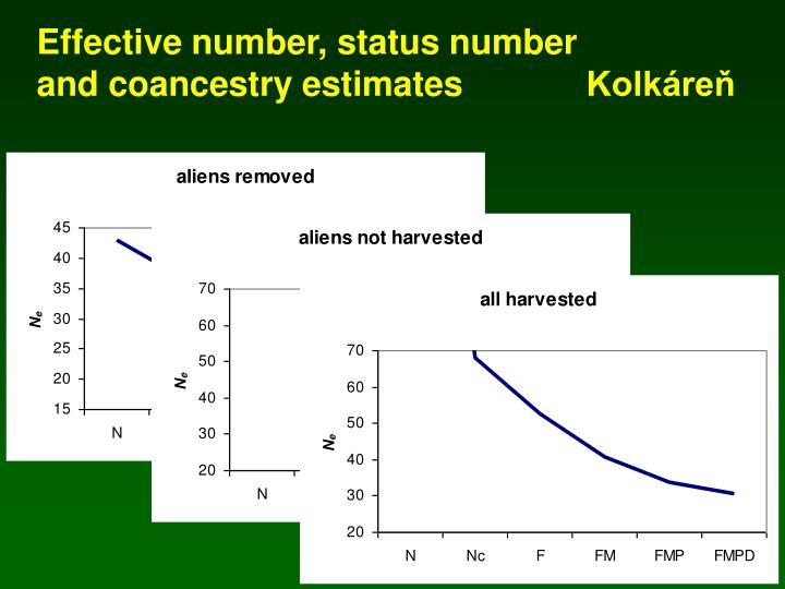 Effective number, status number