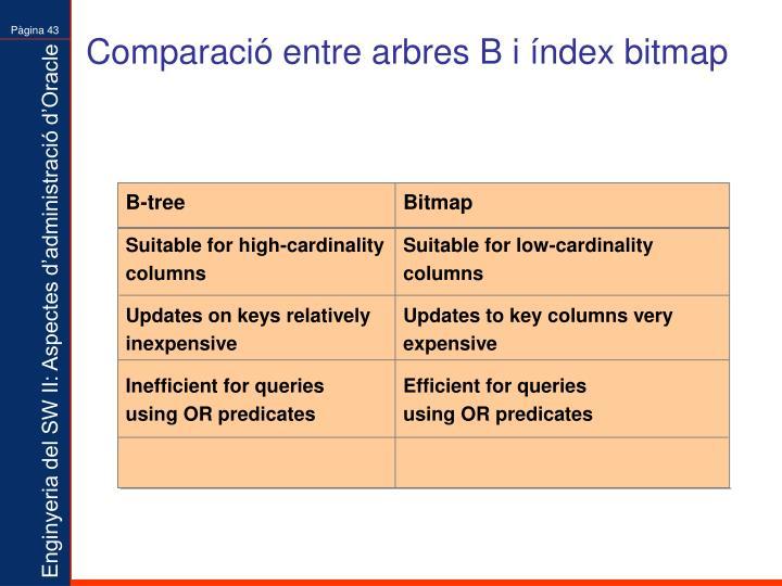 Comparació entre arbres B i índex bitmap