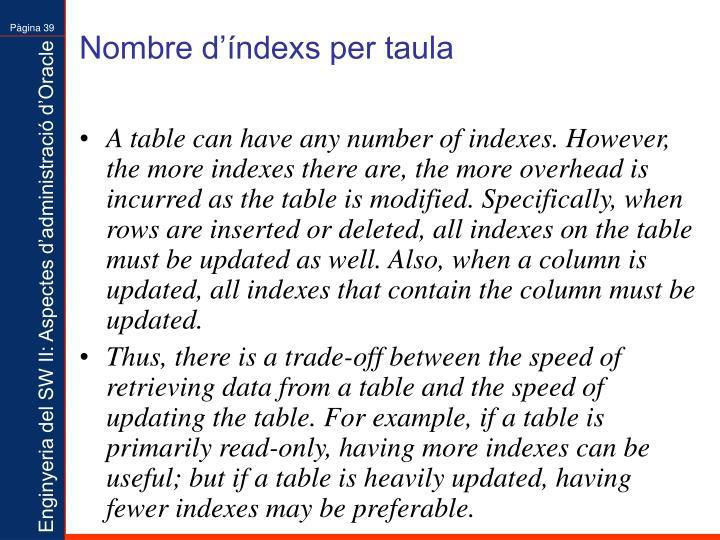 Nombre d'índexs per taula