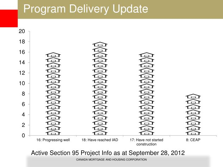 Active Section 95 Project Info as at September 28, 2012