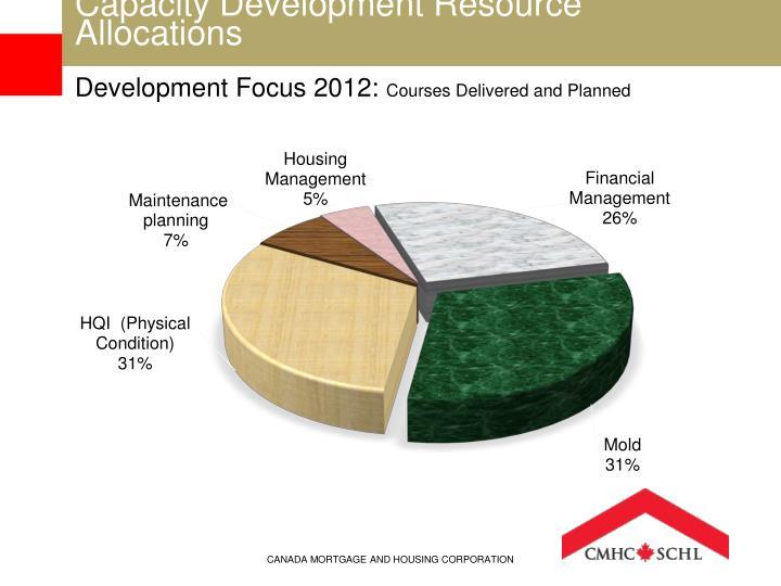 Capacity Development Resource Allocations