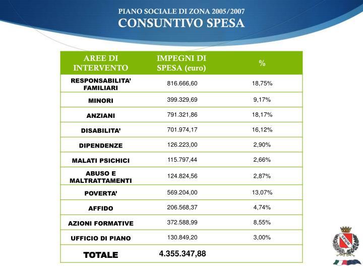 Piano sociale di zona 2005 2007 consuntivo spesa