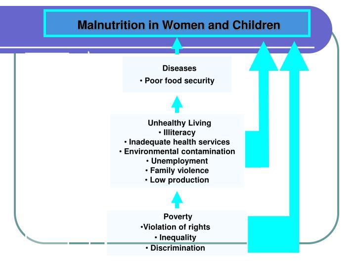 Malnutrition in Women and Children