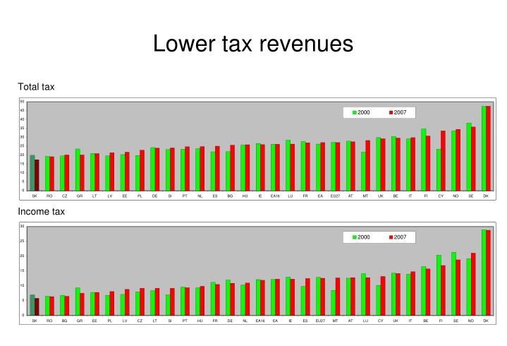 Lower tax revenues