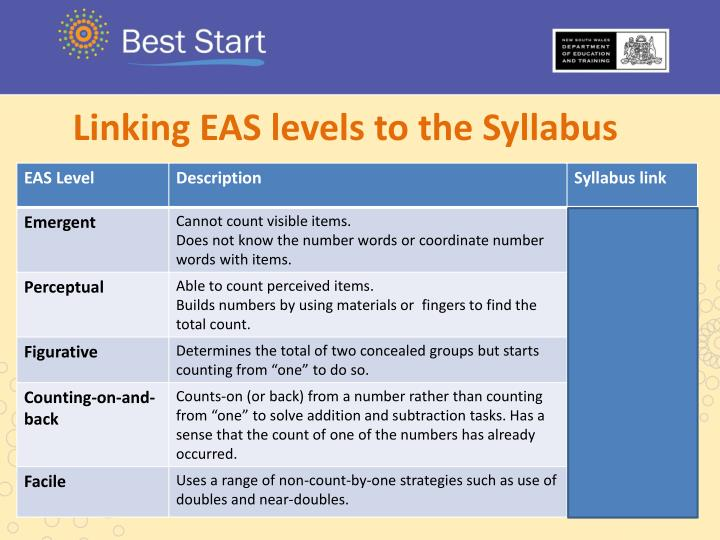 Linking EAS levels to the Syllabus