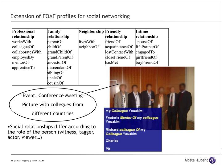 Extension of FOAF profiles for social networking