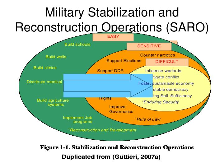 Military Stabilization and Reconstruction Operations (SARO)