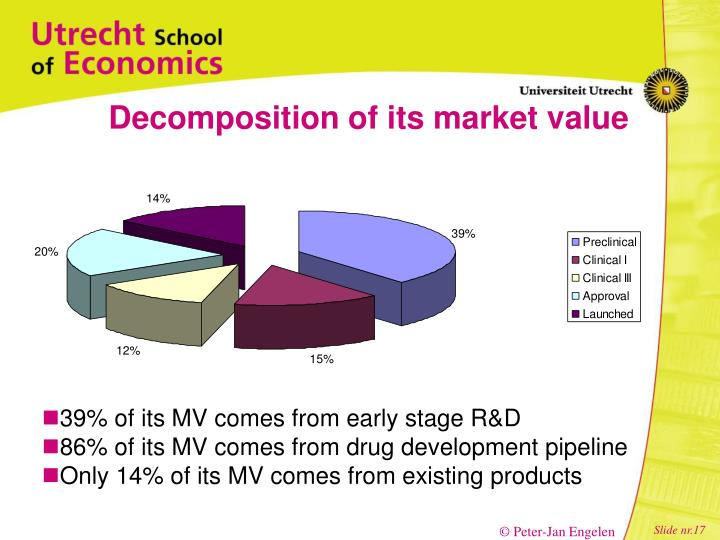Decomposition of its market value
