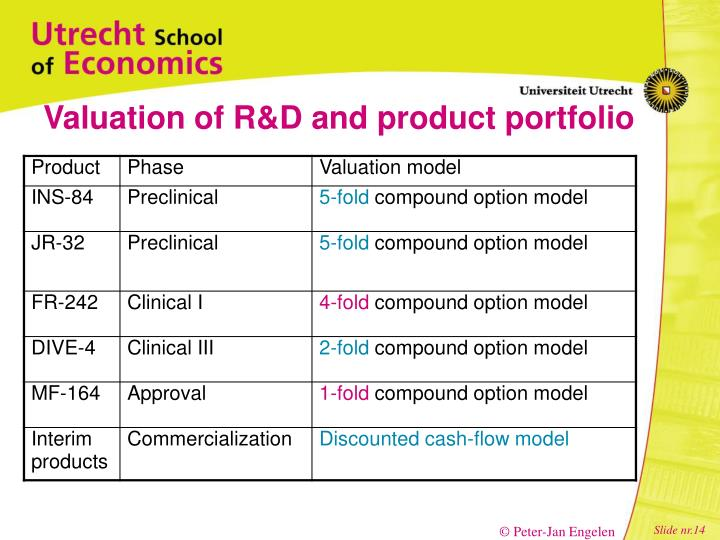 Valuation of R&D and product portfolio