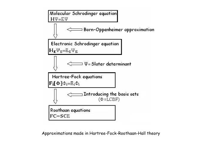 Approximations made in Hartree-Fock-Roothaan-Hall theory