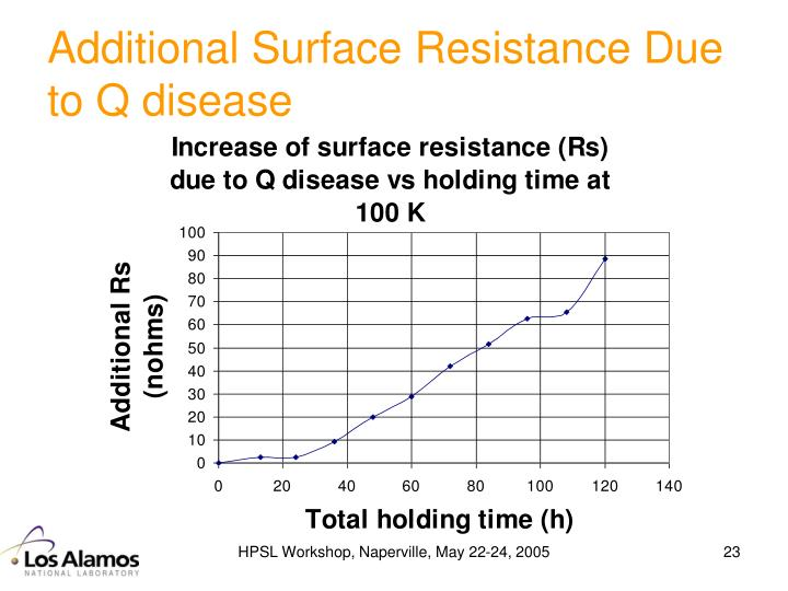 Additional Surface Resistance Due to Q disease