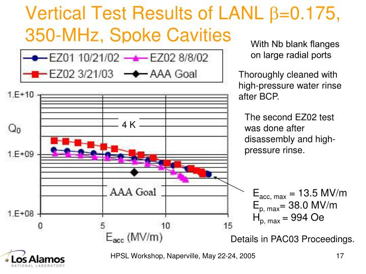 Vertical Test Results of LANL