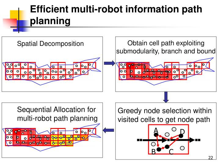 Efficient multi-robot information path planning