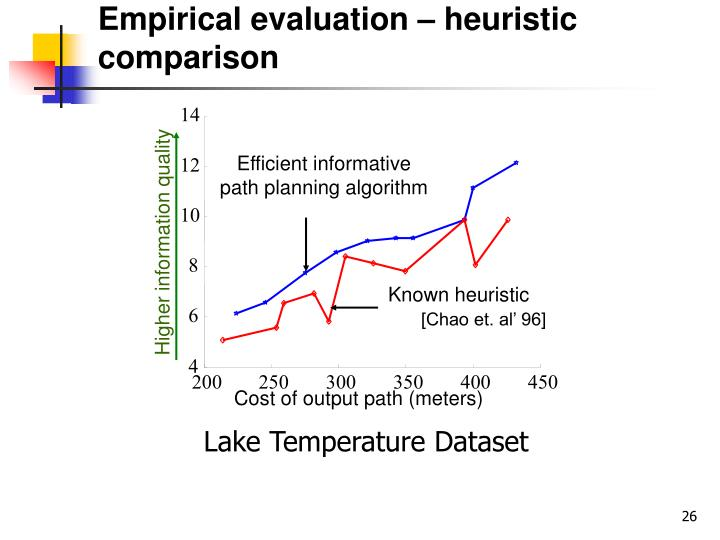 Empirical evaluation – heuristic comparison