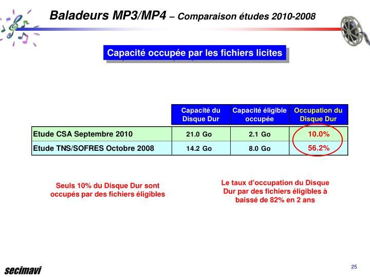 Baladeurs MP3/MP4
