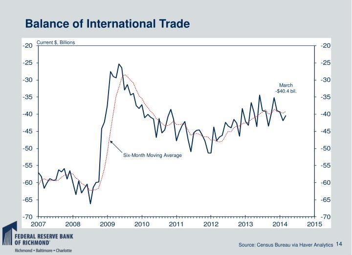Balance of International Trade