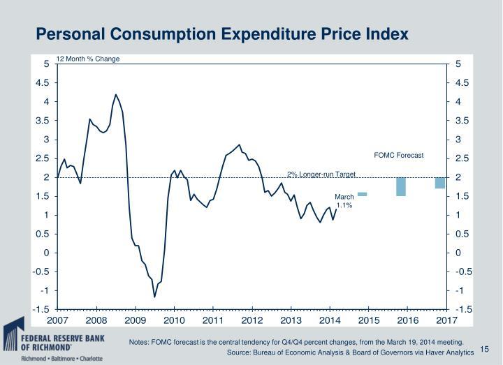 Personal Consumption Expenditure Price Index