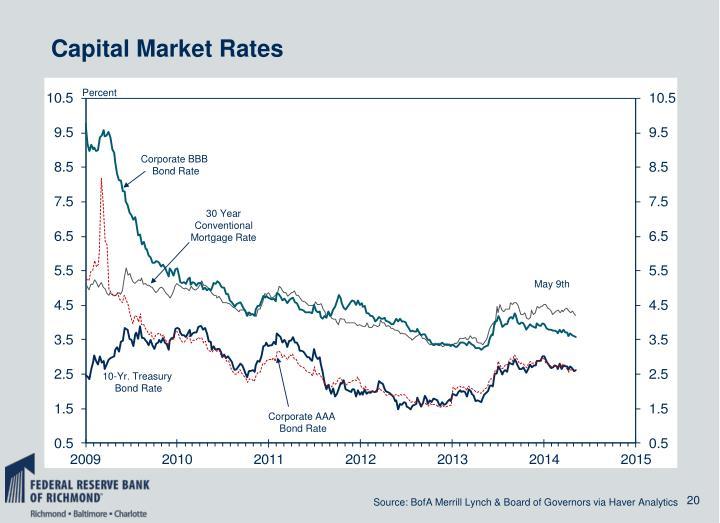Capital Market Rates