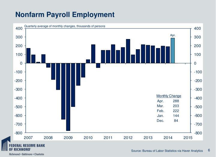 Nonfarm Payroll Employment