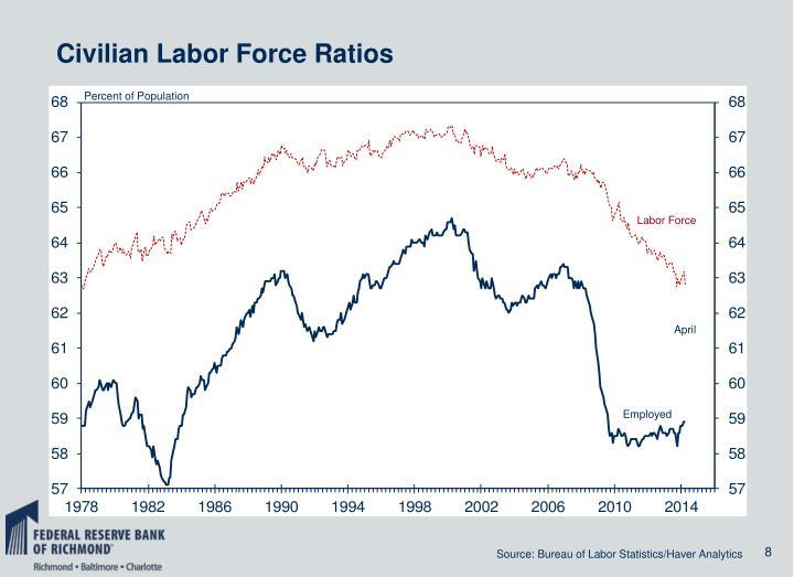 Civilian Labor Force Ratios