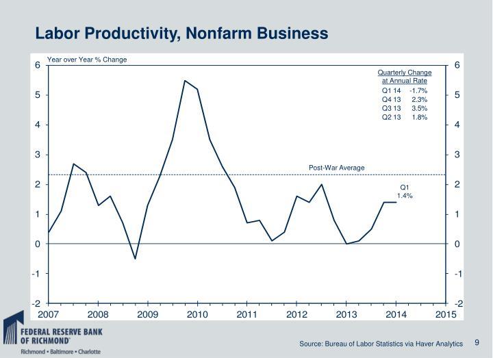 Labor Productivity, Nonfarm Business