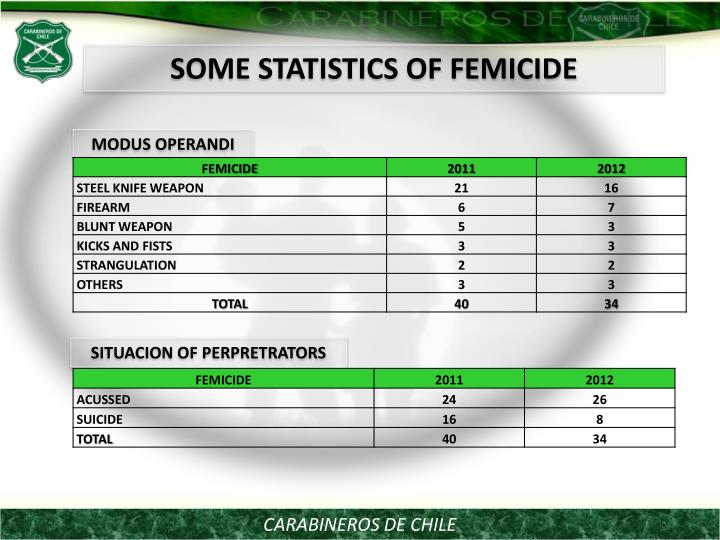 SOME STATISTICS OF FEMICIDE