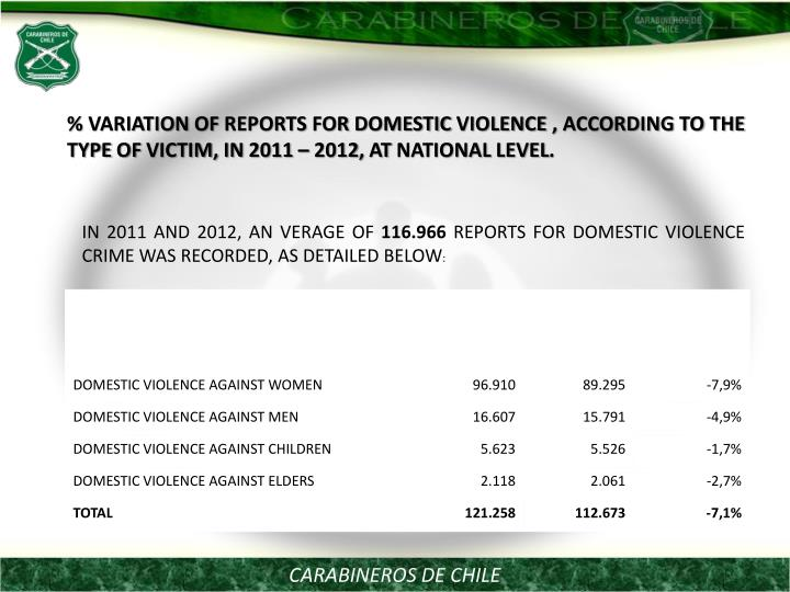 % VARIATION OF REPORTS FOR DOMESTIC VIOLENCE , ACCORDING TO THE TYPE OF VICTIM, IN 2011 – 2012, AT NATIONAL LEVEL.