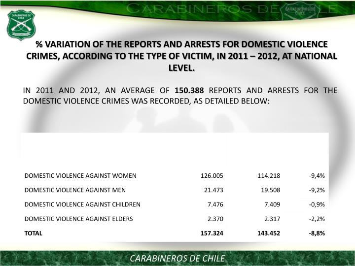 % VARIATION OF THE REPORTS AND ARRESTS FOR DOMESTIC VIOLENCE  CRIMES, ACCORDING TO THE TYPE OF VICTIM, IN 2011 – 2012, AT NATIONAL LEVEL.