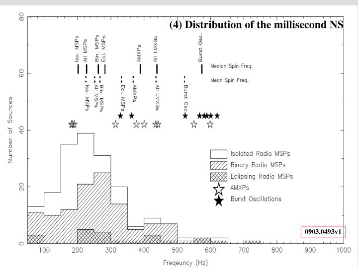 (4) Distribution of the millisecond NS