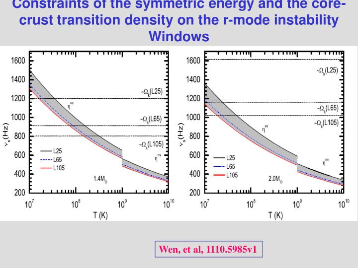 Constraints of the symmetric energy and the core-crust transition density on the r-mode instability  Windows