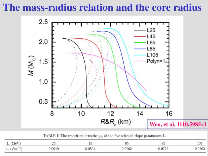 The mass-radius relation and the core radius