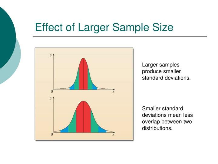 Effect of Larger Sample Size