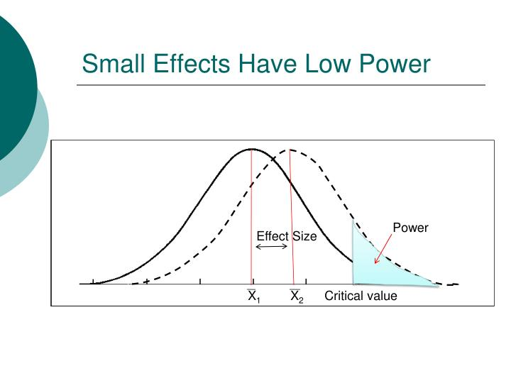 Small Effects Have Low Power