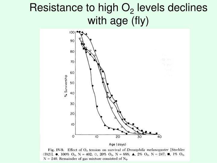 Resistance to high O