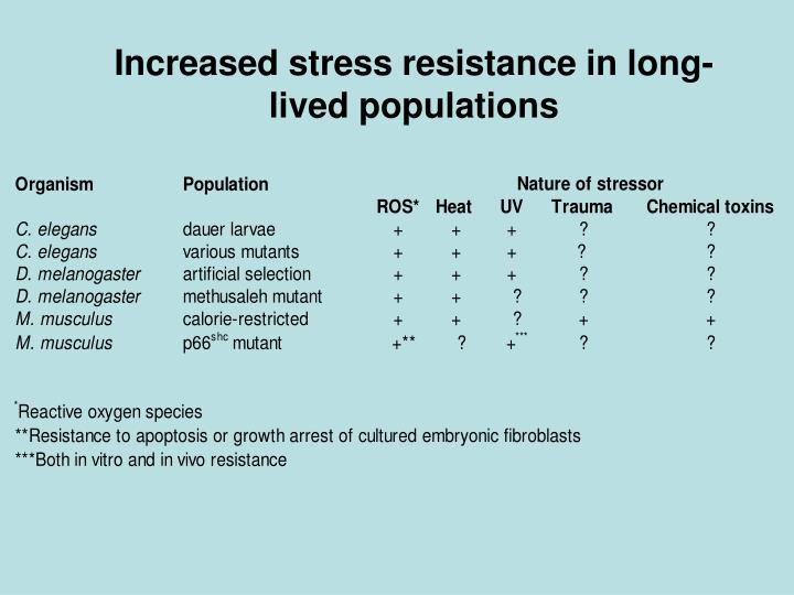 Increased stress resistance in long-lived populations